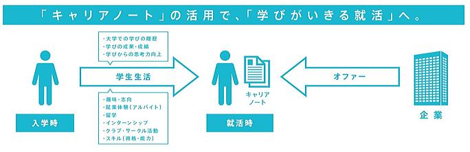 専修 大学 web キャリア ノート
